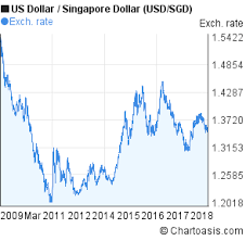 Usd To Sgd Chart Us Dollar To Singapore Dollar 10 Years Chart Usd Sgd