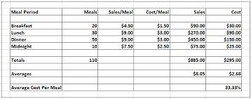 Food Cost Calculator Spreadsheet Debt Snowball Spreadsheet
