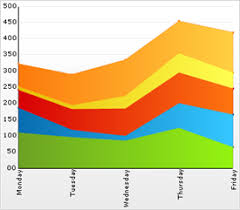 About Stacked Area Charts Infragistics Windows Forms Help
