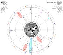 Walt Disney Birth Chart What Are Annual Profections Patrick Watson