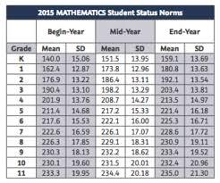 Nwea Map Norms Chart 2015 Quantitative Growth Danielle Fisks Portfolio