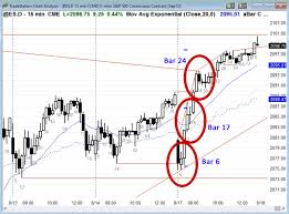 Chart Perfect Ask Al Perfect Trade Setups Brooks Trading Course
