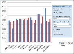 Excel Create Chart From Pivot Table What Is An Excel Pivot Chart Magoosh Excel Blog