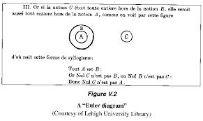 Euler Venn Diagram An Excerpt From The Mathematical Universe