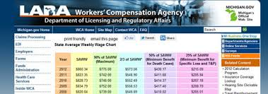 Iowa Work Comp Payout Chart Workers Compensation Information Michigan Unemployment