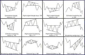 Chart Analysis Patterns Compare Online Trading Account Trading Patterns Technical