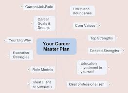 What S Your Career Goal The Power Of Mind Maps To Build Your Career Master Plan Prolific