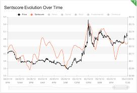 Stellar Weekly Market Analysis May 21 27 Volatile Chart