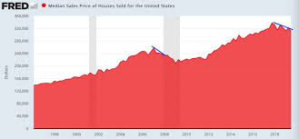 Navy Federal Realty Plus Chart A Golden Opportunity To Buy Real Estate Is Upon Us