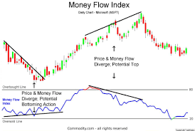 Money Flow Chart Money Flow Index Technical Analysis