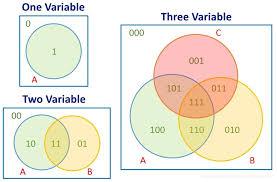 Venn Diagram In Logic Venn Diagrams And Boolean Algebra Electronics And Micros