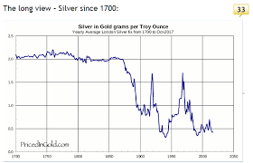 Long Term Silver Chart Watch The Gold Silver Ratio As The Gold Price Rallies