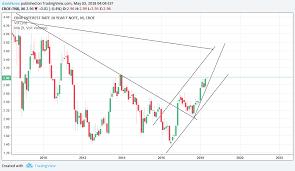 Tnx Long For Cboe Tnx By Davidkeen Tradingview