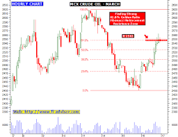 Mcx Crude Oil Technical Chart And Free Commodity Trading