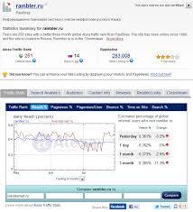 Бизнес линч Ѣ  cкоро на alexa com или в google trends мы будем сравнивать rambler ru некогда первую кнопку рунета с qip ru или liveintrnet ru