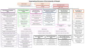 About Uos Organization Chart