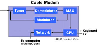 Inside The Cable Modem Tuner How Cable Modems Work