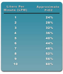 Fio2 Chart Understanding Oxygen Lpm Flow Rates And Fio2 Percentages