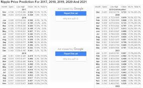 Ripple Price Prediction For 2017 2018 2019 2020 And 2021