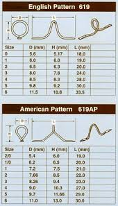 Fly Tying Thread Conversion Chart 25 Expert Bore Snake Size Chart