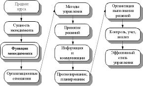 Понятие и классификация функций управления Основы менеджмента