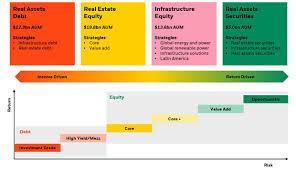 Real Assets Institutional Blackrock