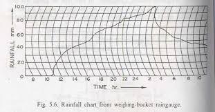 Rain Gauge Non Recording And Recording