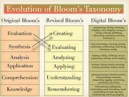 Bloom Taxonomy Of Learning Chart Blooms Taxonomy Blooms Taxonomy Education