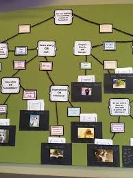 Library Decoration Chart Interactive Readers Advisory Flow Chart Display Ontarian