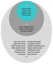 The Impact Of The Journal Impact Factor In The Review Tenure And