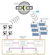gps global positioning system Национальная библиотека им Н Э  gps master control station jpg