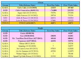 Sales Popular Kpop Girl Groups Oricons First Day And First