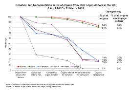 Donor Optimisation Odt Clinical Nhs Blood And Transplant