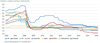 Global Interest Rates Chart Investing In A Negative Interest Rate World Pimco