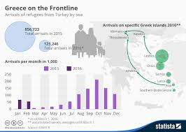 Chart Greece On The Frontline Statista