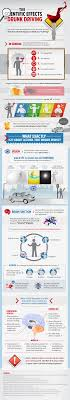 the scientific effects of drunk driving infographic click to launch the scientific effects of drunk driving