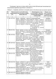 Министерство образования и науки Российской Федерации pdf Содержание практики по видам работ и результатам обучения при прохождении производственной практики представлено в таблице 3 2