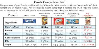 Snacks Calories Chart Kays Diet Food How To Choose The Best Snack Foods For You
