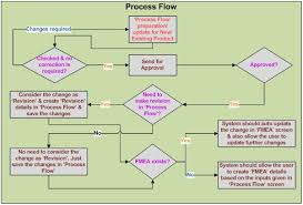 process failure modes and effects analysis fmea tracking software chennai failure mode effect analysis