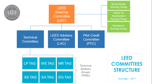 Become A Leed Committee Volunteer U S Green Building Council