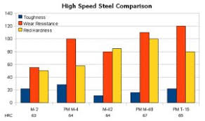 Knife Steel Strength Chart Steel Comparison Charts