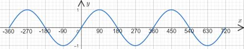 Sin Cos And Tan Graphs Worksheets Questions And Revision