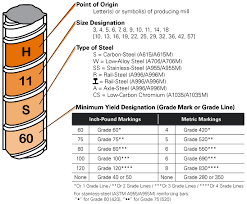 Rebar Area Chart Rebar Markings Properties Reinforcing Bar Guide Harris