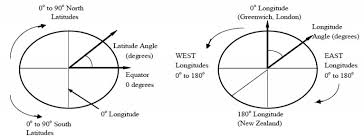 The Earth And Sun Energy Models Com