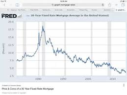 What Happened To House Prices In The Us When Interest Rates