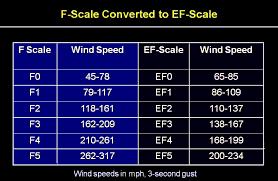 Fujita Scale Tornado Warning Online