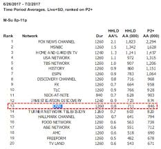 Cnn Ratings Chart Cnns Ratings Collapse As Primetime Shows Draw Less Viewers