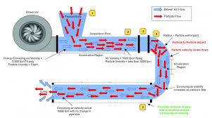 Pneumatic Transport System Design The Importance Of Particle Velocity In Dilute Phase