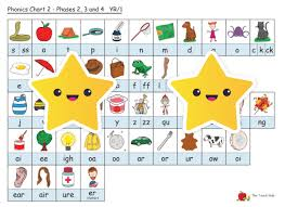 Phonics Chart Phonics And Spelling Teaching Desk Charts Reception To Year 6