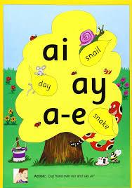 Jolly Phonics Alternative Spelling Alphabet Poster In